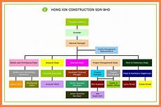 Large Company Organizational Chart 9 Organizational Chart Construction Company Company