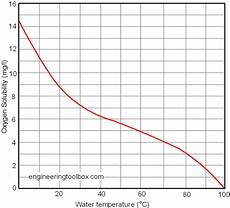 Dissolved Oxygen Temperature Chart Option E Environmental Chemistry Group 3 Just Another