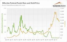 Us Federal Funds Rate Chart Gold And Federal Funds Rate Sunshine Profits