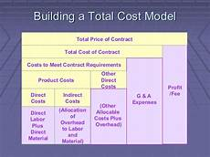 Cost Model Template Cost Reduction Strategies Focus And Techniques