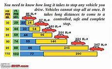 Safe Stopping Distance Chart Things They Don T Teach You At An Indian Driving School