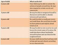 Child Intellectual Development Chart Cognitive Development In Young Children
