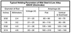 7018 Welding Rod Sizes Chart Welders Universe Stick Electrode Amp Filler Rod Guide