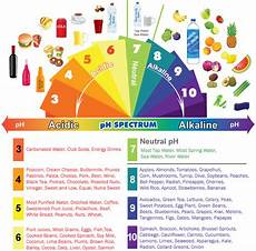 Alkaline Ph Level Chart My Favorite Things Do You Have Any