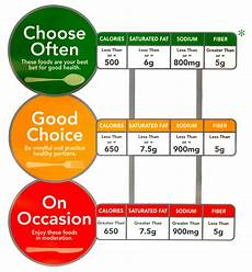Food Packaging Traffic Light System To Make Healthier Choices Color Code Your Food Green