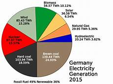 Genx Size Chart File Germany Electricity Generation Pie Chart 2015 Svg
