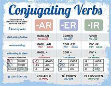 Spanish Yo Chart Spanish Verb Conjugation Charts Amp Tips For Your Practice