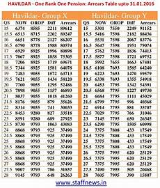 Airman Pay Chart 2016 One Rank One Pension Arrear Tables Upto 31 01 2016