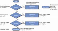 It Help Desk Process Flow Chart The Role Of The Help Desk Professional Introduction To