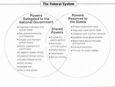 Federalism Powers Chart Unit 1 Foundations Of Government At Mcfarland High School