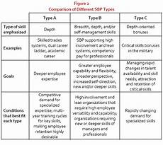 Types Of Managerial Skills What Is Skill Based Pay Human Resource Management