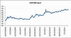 Aed To Usd Chart The Usd Inr Pair Part 2 Varsity By Zerodha