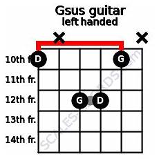 Gsus Guitar Chord Chart Gsus Guitar Chord 4 Guitar Charts Sounds And Intervals