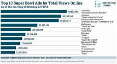 Super Bowl 2018 Data Updated Marketing Charts