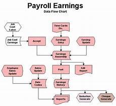 Payroll Flowchart Process Payroll Flowchart