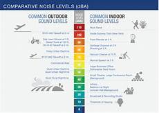 Noise Chart Dba Fundamentals Of Noise And Sound