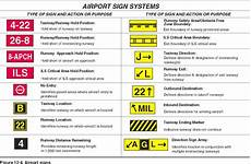 Mandatory Airport Instruction Signs Are Designated By Air Traffic Control What Are The Lettered And Numbered