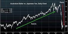 Dollar Vs Japanese Yen Chart Carry Trade Over But The Yen Still Goes Lower The