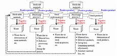 Waste To Energy Process Flow Chart Flow Chart Of Waste Generation In A Manufacturing Process