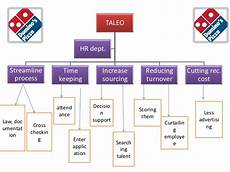 Domino S Pizza Organizational Chart In Malaysia Information Flow In Domino S Pizza By Sumit Mukherjee