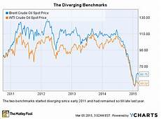Brent Oil Price Live Chart Low Oil Prices 3 Reasons Why This Oil Stock Will Beat The