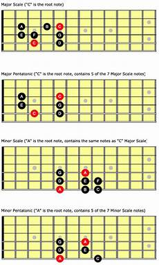 Acoustic Guitar Scale Chart Beyond The Fretboard Knowing Quot A Ton Of Scales Quot Made
