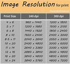 Image Pixel Size Chart Resolutions Needed For Different Print Sizes Photography