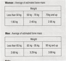 Bone Mass Chart Kg More Than Just Body Mass Delicious Nutritious