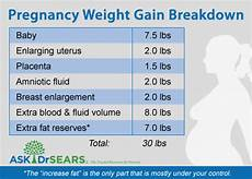Pregnancy Weight Gain Month By Month Chart Healthy Weight Gain During Pregnancy Ask Dr Sears