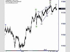 learn forex , make money with confidence: Ending diagonal: