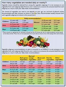 Daily Nutrition Chart For Children Calorie Chart For Children Vegetables How Much Do I