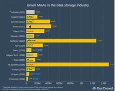 Storage Chart Israeli Exits Through The Years The Data Storage Industry