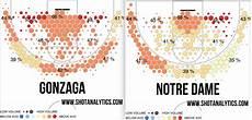 Basketball Turnover Chart 2015 Ncaa Tournament Shot Chart Analysis On Top Teams