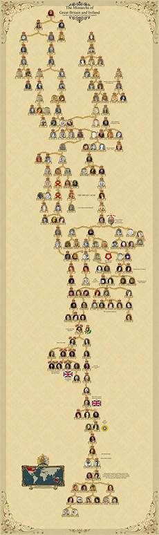 English Royalty Chart The Monarchs Of Great Britain And Ireland A Simplified