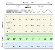 Em Spectrum Frequency Chart Electromagnetic Spectrum