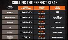 Steak Doneness Internal Temperatures Amp Times Traeger Grills