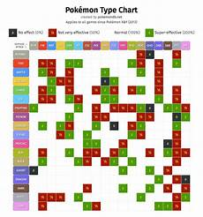 Type Effectiveness Chart Pok 233 Mon Type Chart Strengths And Weaknesses Pok 233 Mon