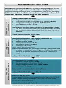 Induction Chart Ppt Orientation And Induction Process Flowchart