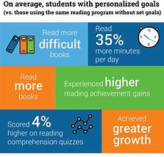 Struggling Readers Chart Motivating Readers Goals Choice And Reading Growth