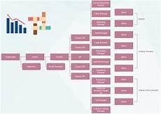 Large Company Organizational Chart Large Scale Organization Structure