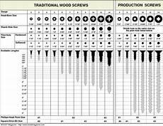 Finish Nail Pilot Hole Chart Pilot Hole Size Chart Traditional Wood Screws Production