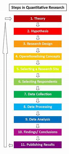 Research Design In Sociology The Steps Of Quantitative Research Revisesociology