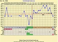 Bbt Charting For Dummies Greetings From Nowhere Nm Bbt Charts