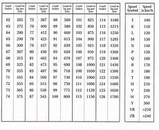 Tire Load Index And Speed Rating Chart Tyre Basics Otago Tyres