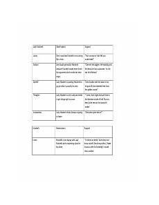 Macbeth Character Development Chart 01 06 Macbeth Character Development Lady Macbeth