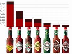 Wingstop Spicy Chart Scoville Heat Chart Products Tabasco 174 Foodservice