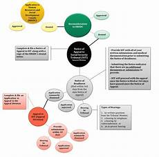 Social Security Disability Process Flow Chart Disability Cases Toronto Trauma Lawyers