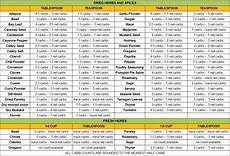 Sodium Counter Chart 5 Best Images Of Carbohydrate Charts Printable Free