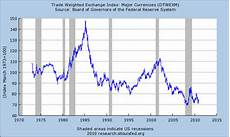 Dollar Chart The U S Dollar In 2011 Powershares Db Usd Bear Etf