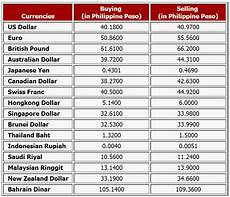 Euro Conversion To American Dollars Chart Online Learning Solutions Currency Rates Chart
